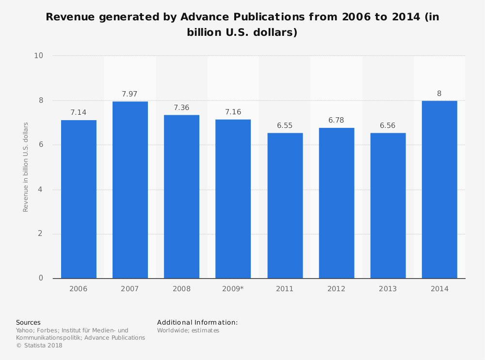 Statistic: Revenue generated by Advance Publications from 2006 to 2014 (in billion U.S. dollars) | Statista