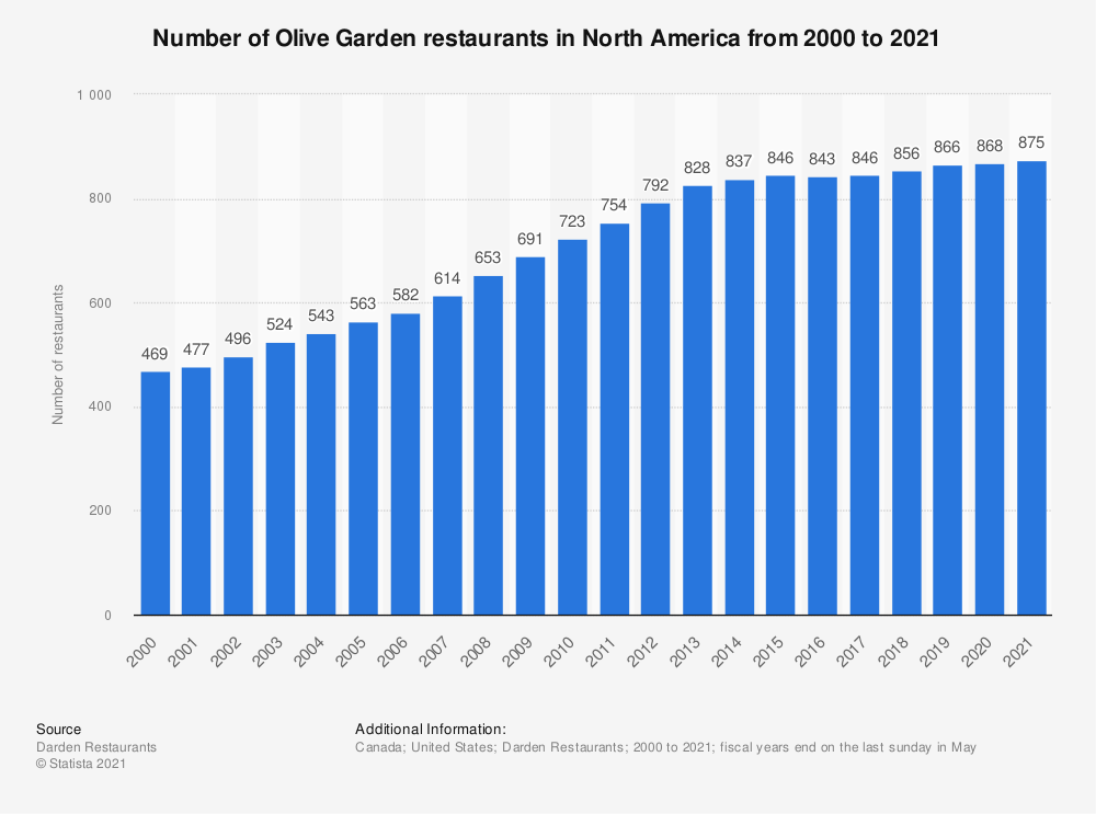 Statistic: Number of Olive Garden restaurants in North America from 2000 to 2019 | Statista
