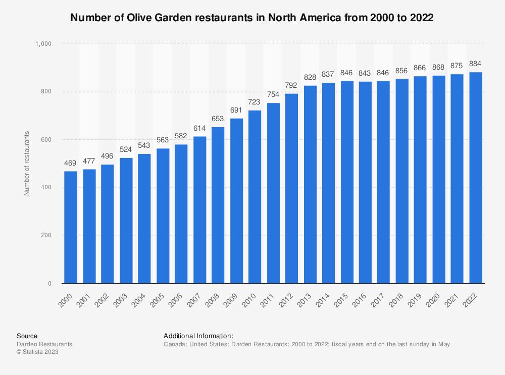 Olive Garden Number Of Restaurants North America 2000