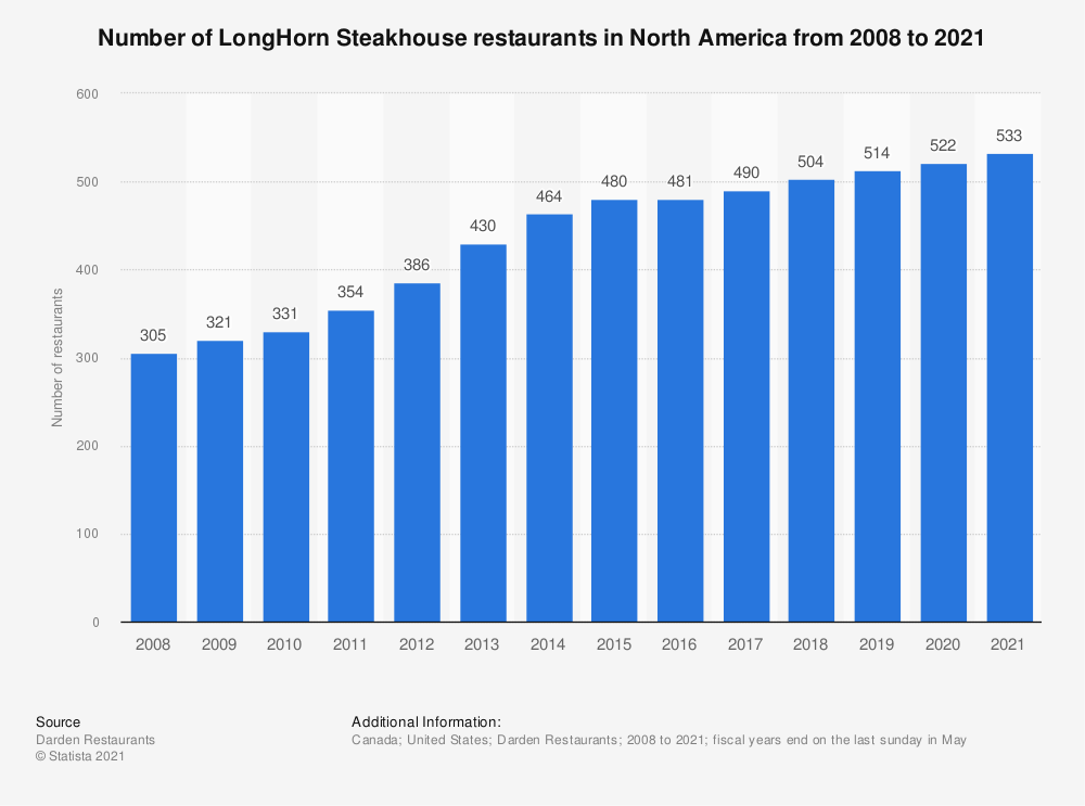 Statistic: Number of LongHorn Steakhouse restaurants in North America from 2008 to 2020 | Statista