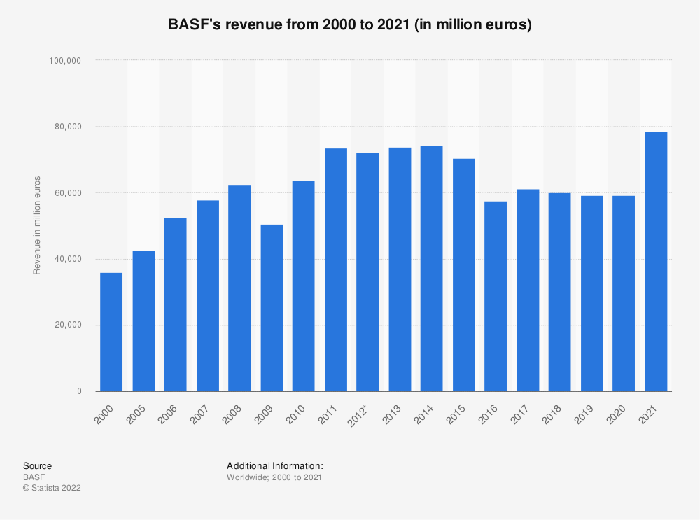 Statistic: BASF's revenue from 1999 to 2018 (in million euros) | Statista