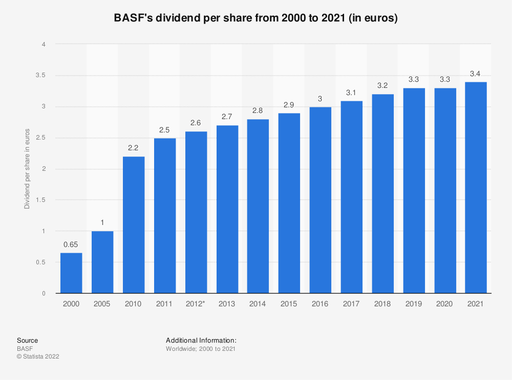 Statistic: BASF's dividend per share from 1999 to 2018 (in euros) | Statista