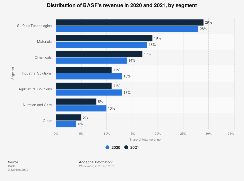 Statistic: Distribution of BASF's revenue in 2019 and 2020, by segment | Statista