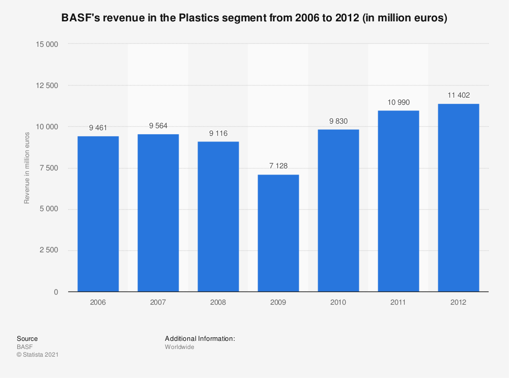 Statistic: BASF's revenue in the Plastics segment from 2006 to 2012 (in million euros) | Statista