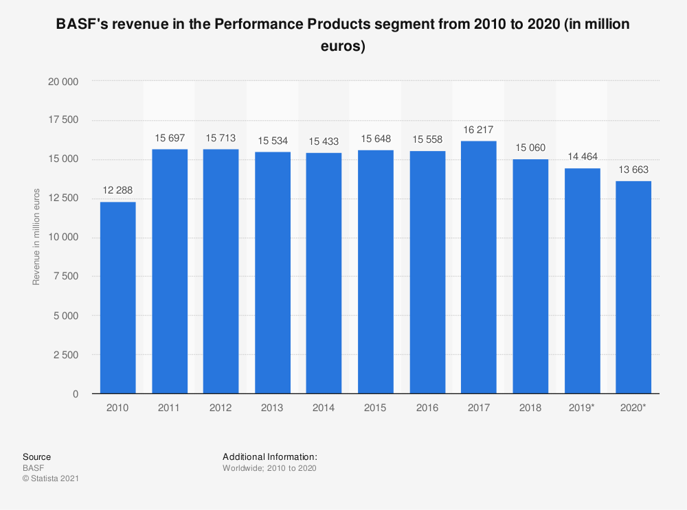 Statistic: BASF's revenue in the Performance Products segment from 2008 to 2018 (in million euros) | Statista