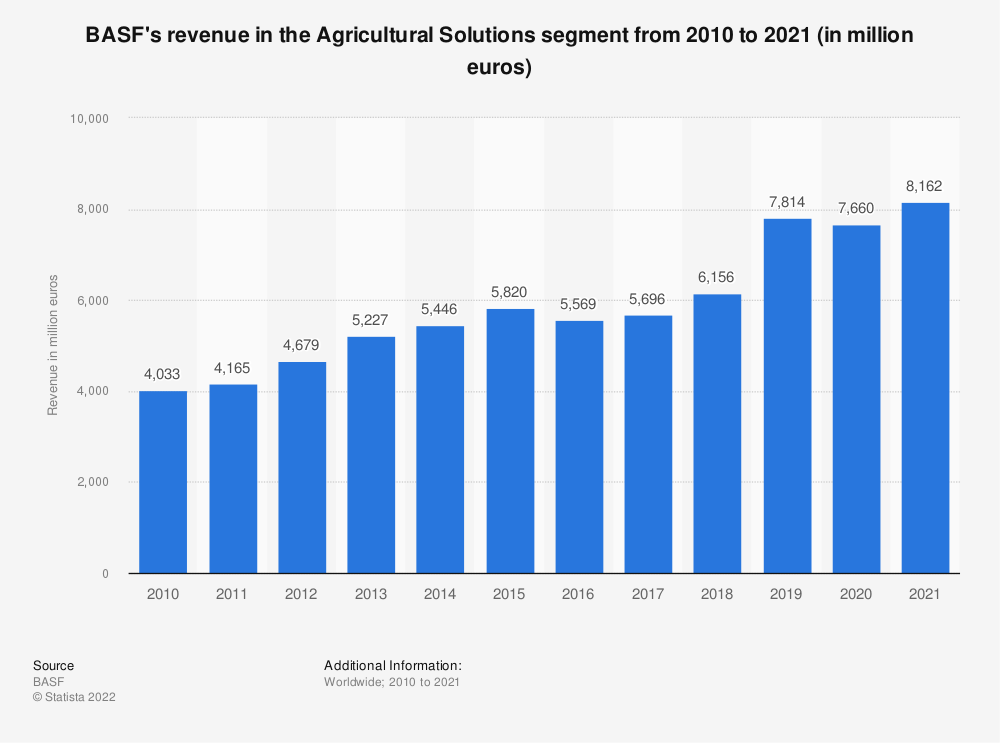 Statistic: BASF's revenue in the Agricultural Solutions segment from 2008 to 2018 (in million euros) | Statista