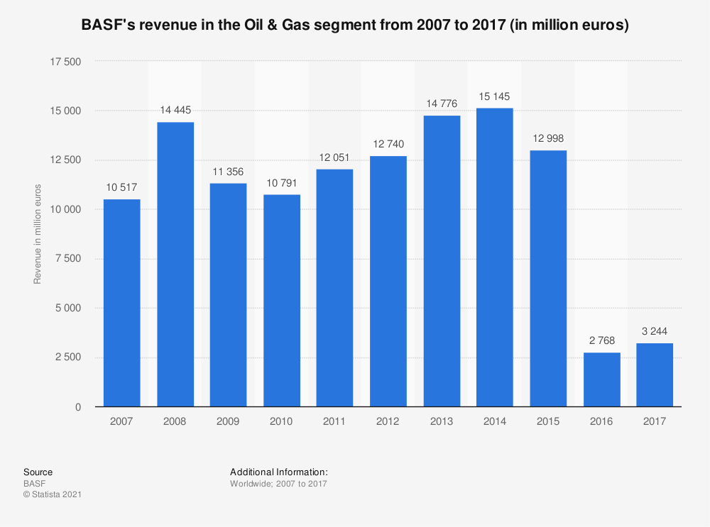 Statistic: BASF's revenue in the Oil & Gas segment from 2007 to 2017 (in million euros) | Statista