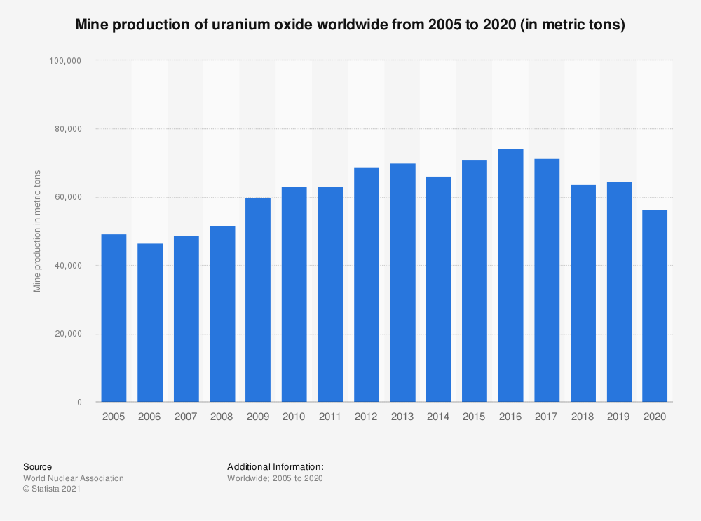 Statistic: Mine production of uranium oxide worldwide from 2002 to 2019 (in metric tons)   Statista