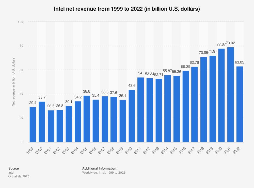 Statistic: Intel's net revenue from 1999 to 2020 (in billion U.S. dollars) | Statista