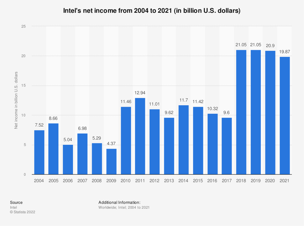 Statistic: Intel's net income from 2004 to 2020 (in billion U.S. dollars) | Statista