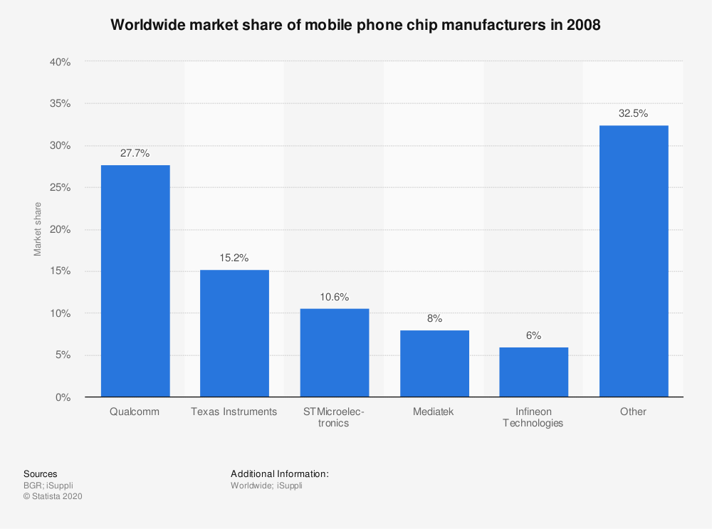Statistic: Worldwide market share of mobile phone chip manufacturers in 2008 | Statista