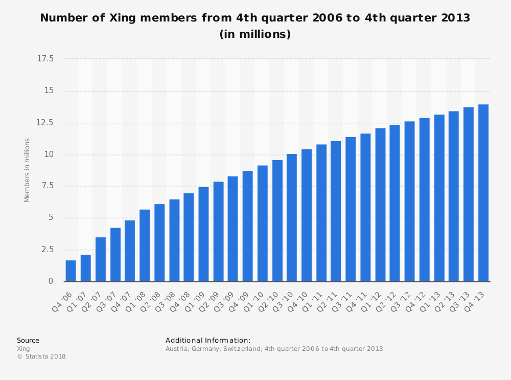 Statistic: Number of Xing members from 4th quarter 2006 to 4th quarter 2013 (in millions) | Statista