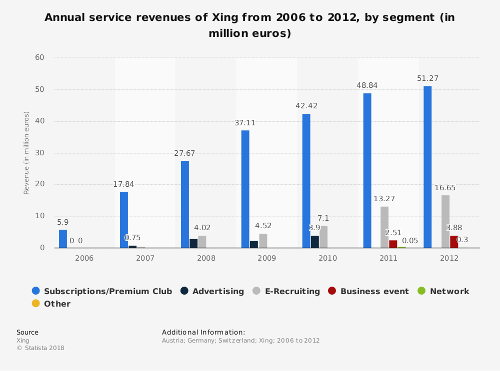 Statistic: Annual service revenues of Xing from 2006 to 2012, by segment (in million euros) | Statista