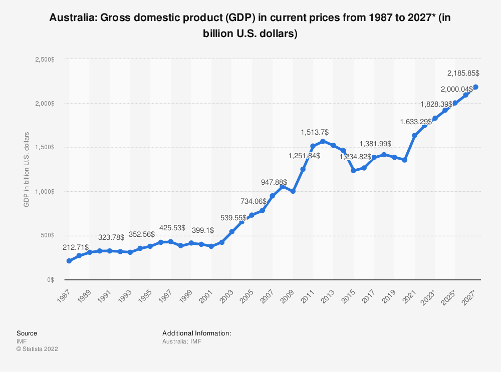 Statistic: Australia: Gross domestic product (GDP) in current prices from 1984 to 2024* (in billion U.S. dollars)   Statista