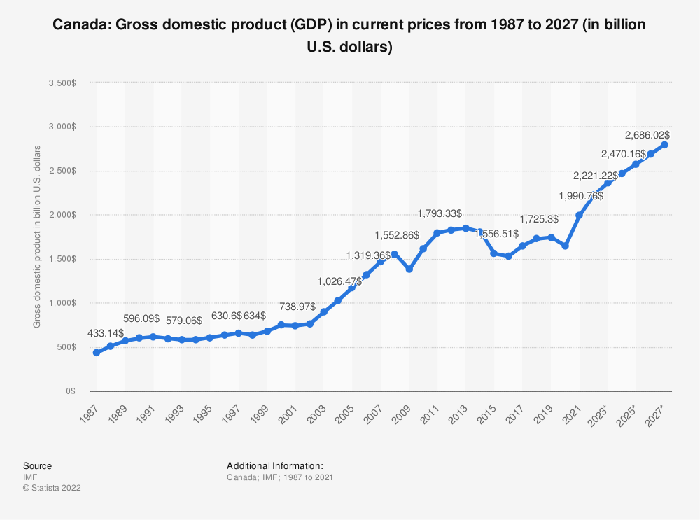 Statistic: Canada: Gross domestic product (GDP) in current prices from 2010 to 2020 (in billion U.S. dollars) | Statista