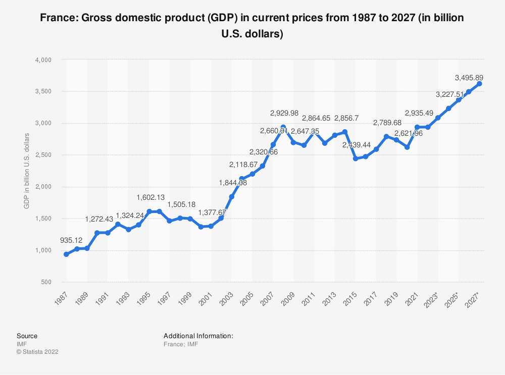 Statistic: France: Gross domestic product (GDP) in current prices from 1984 to 2024 (in billion U.S. dollars) | Statista