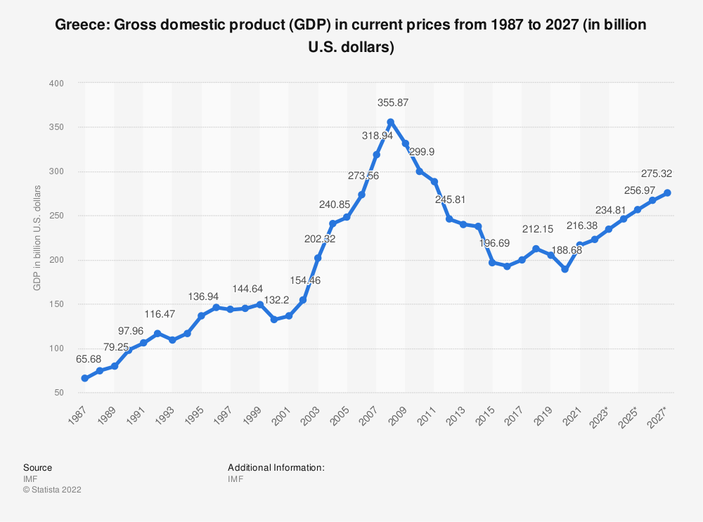 Statistic: Greece: Gross domestic product (GDP) in current prices from 2014 to 2024 (in billion U.S. dollars) | Statista