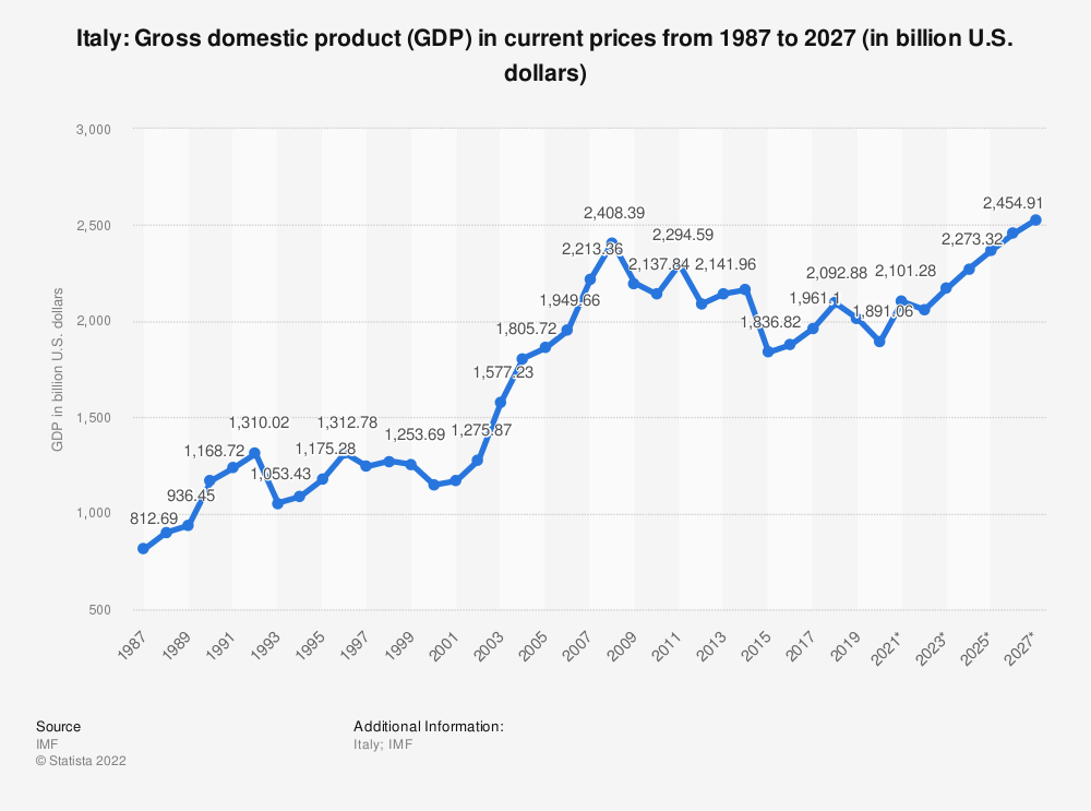 Statistic: Italy: Gross domestic product (GDP) in current prices from 2014 to 2024 (in billion U.S. dollars) | Statista
