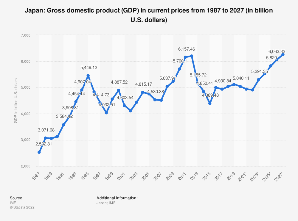 Statistic: Japan: Gross domestic product (GDP) in current prices from 1984 to 2024 (in billion U.S. dollars) | Statista
