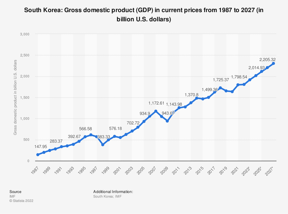 Statistic: South Korea: Gross domestic product (GDP) in current prices from 2012 to 2022 (in billion U.S. dollars) | Statista