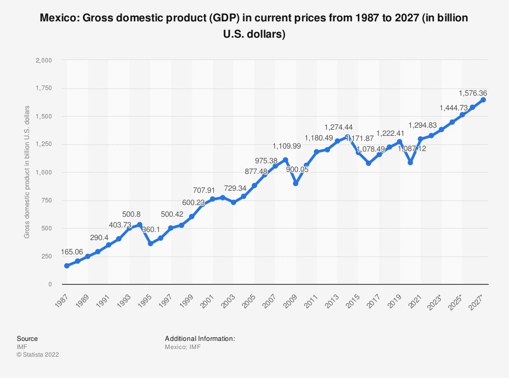 Statistic: Mexico: Gross domestic product (GDP) in current prices from 1984 to 2024  (in billion U.S. dollars) | Statista