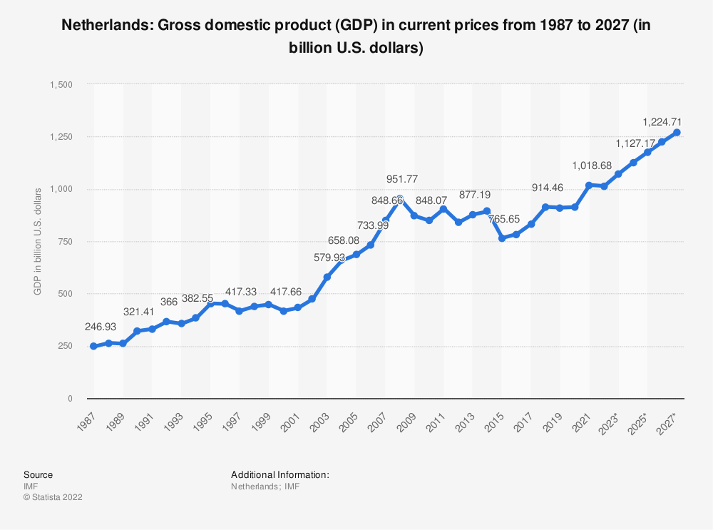 Statistic: Netherlands: Gross domestic product (GDP) in current prices from 1984 to 2024 (in billion U.S. dollars) | Statista