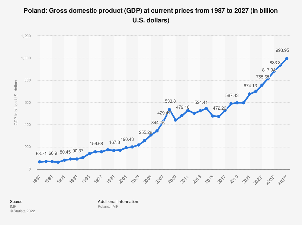 Statistic: Poland: Gross domestic product (GDP) at current prices from 1984 to 2024 (in billion U.S. dollars) | Statista