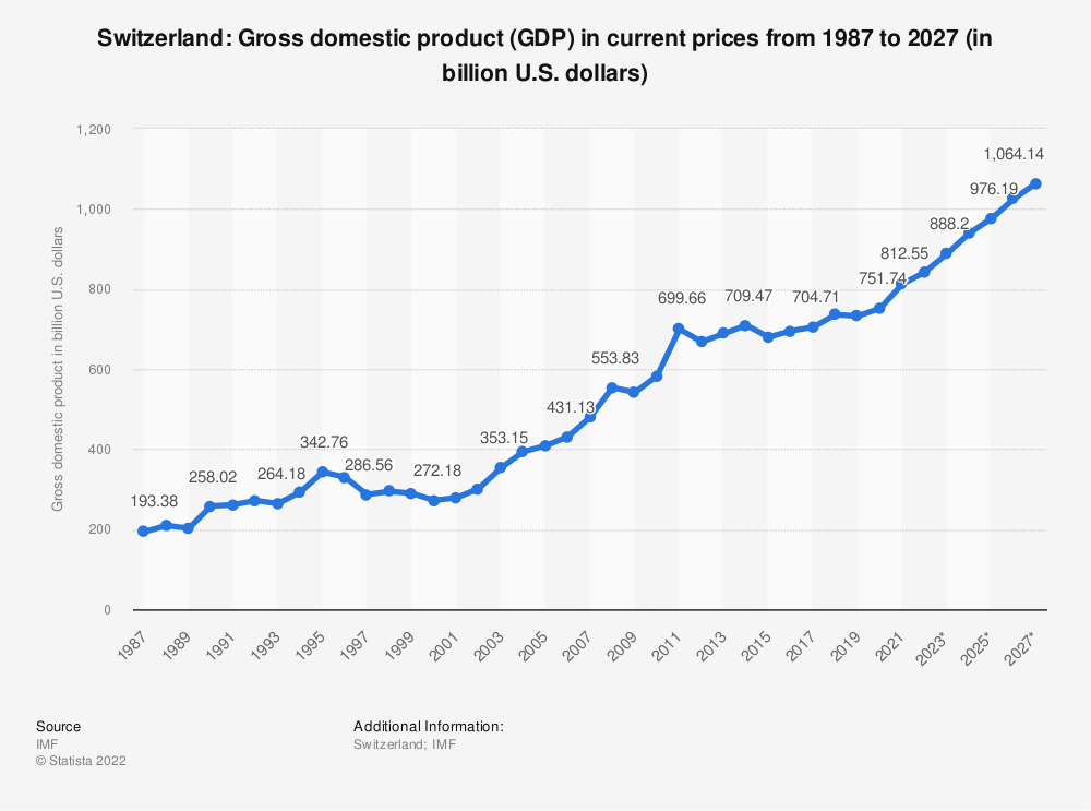Statistic: Switzerland: Gross domestic product (GDP) in current prices from 1985 to 2025 (in billion U.S. dollars) | Statista