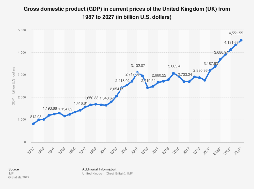 Statistic: Gross domestic product (GDP) in current prices of the United Kingdom (UK) from 1984 to 2021 (in billion international dollars) | Statista