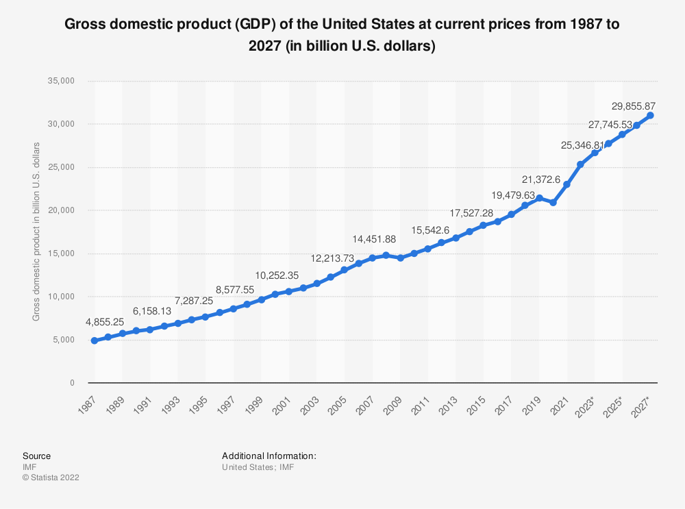 Statistic: Gross domestic product (GDP) of the United States at current prices from 1984 to 2024 (in billion U.S. dollars)   Statista
