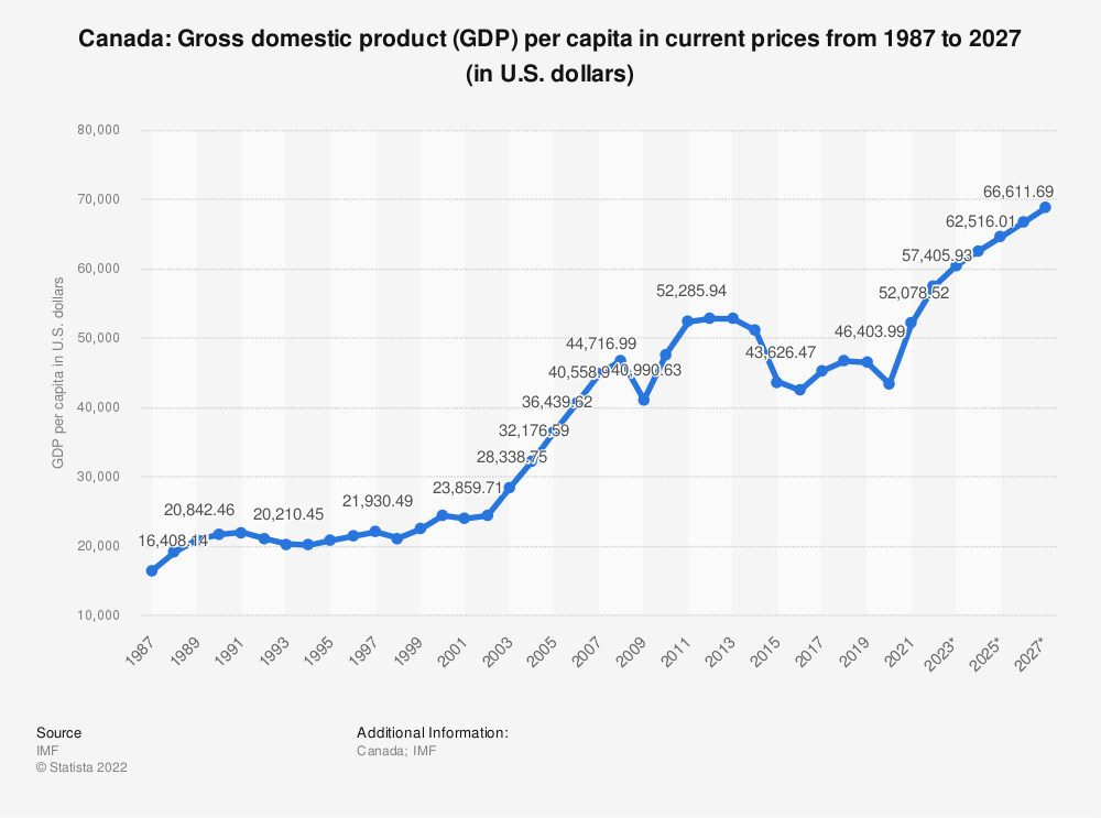 Statistic: Canada: Gross domestic product (GDP) per capita in current prices from 1984 to 2024 (in U.S. dollars) | Statista