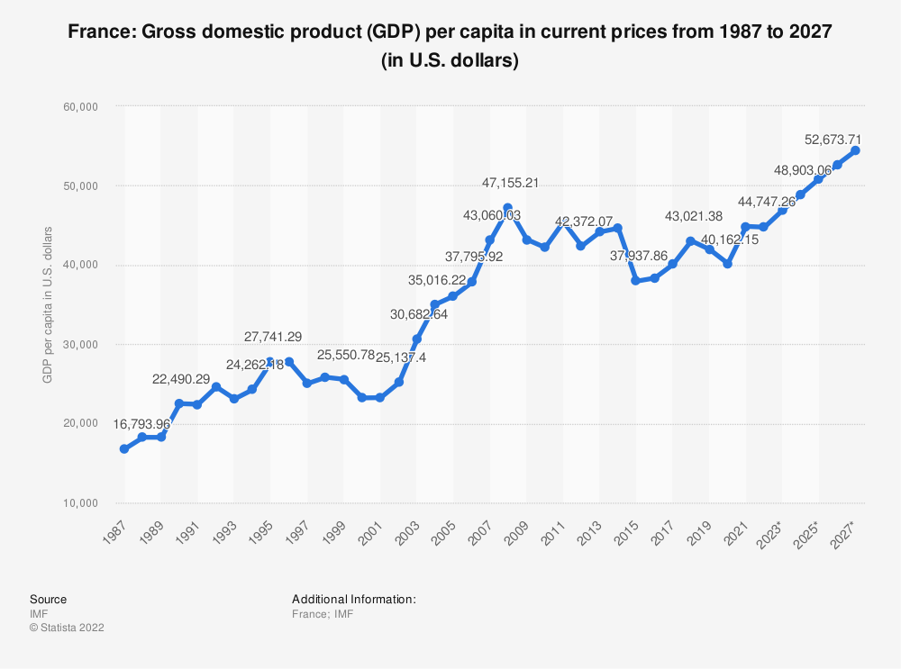Statistic: France: Gross domestic product (GDP) per capita in current prices from 2010 to 2020 (in U.S. dollars) | Statista