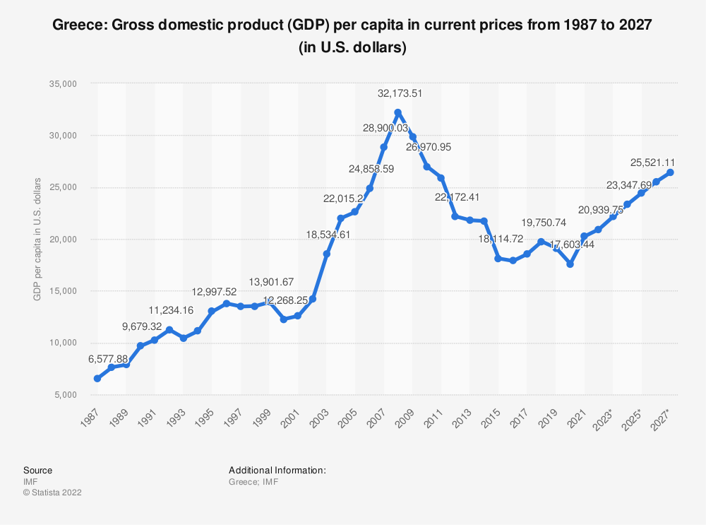 Statistic: Greece: Gross domestic product (GDP) per capita in current prices from 2010 to 2020 (in U.S. dollars) | Statista