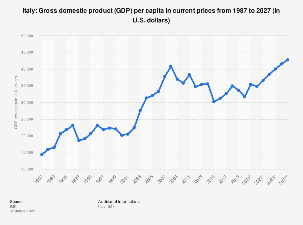 Statistic: Italy: Gross domestic product (GDP) per capita in current prices from 2014 to 2024 (in U.S. dollars) | Statista