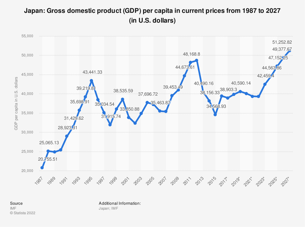 Statistic: Japan: Gross domestic product (GDP) per capita in current prices from 2014 to 2024 (in U.S. dollars) | Statista