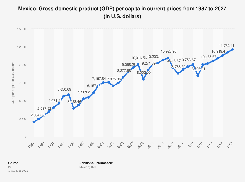 Statistic: Mexico: Gross domestic product (GDP) per capita in current prices from 2010 to 2020 (in U.S. dollars) | Statista