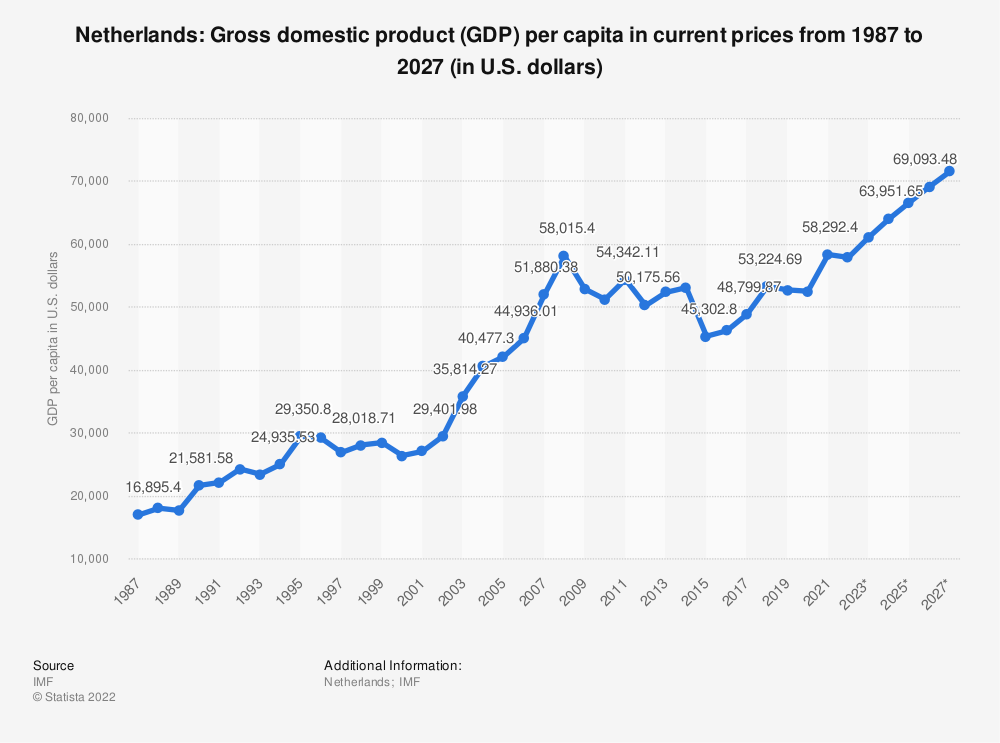 Statistic: Netherlands: Gross domestic product (GDP) per capita in current prices from 2014 to 2024 (in U.S. dollars) | Statista