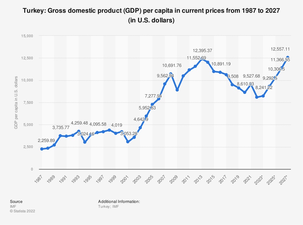 Statistic: Turkey: Gross domestic product (GDP) per capita in current prices from 1985 to 2025 (in U.S. dollars) | Statista