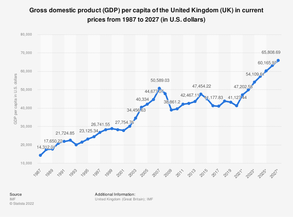 Statistic: Gross domestic product (GDP) per capita of the United Kingdom (UK) in current prices from 1984 to 2024 (in U.S. dollars)   Statista