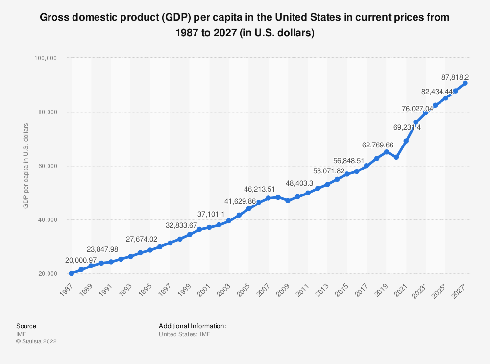 Statistic: Gross domestic product (GDP) per capita in the United States in current prices from 2012 to 2022 (in U.S. dollars) | Statista