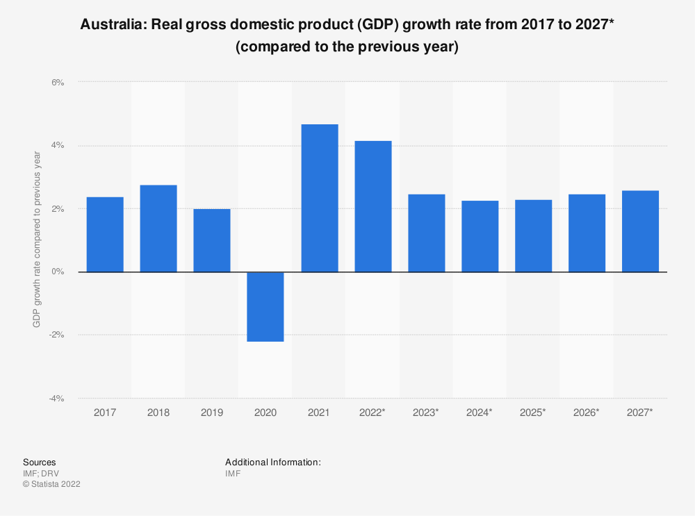 Statistic: Australia: Real gross domestic product (GDP) growth rate from 2009 to 2021* (compared to the previous year) | Statista