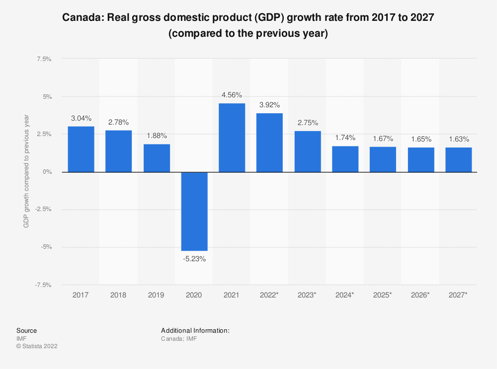 Statistic: Canada: Real gross domestic product (GDP) growth rate from 2014 to 2024 (compared to the previous year) | Statista
