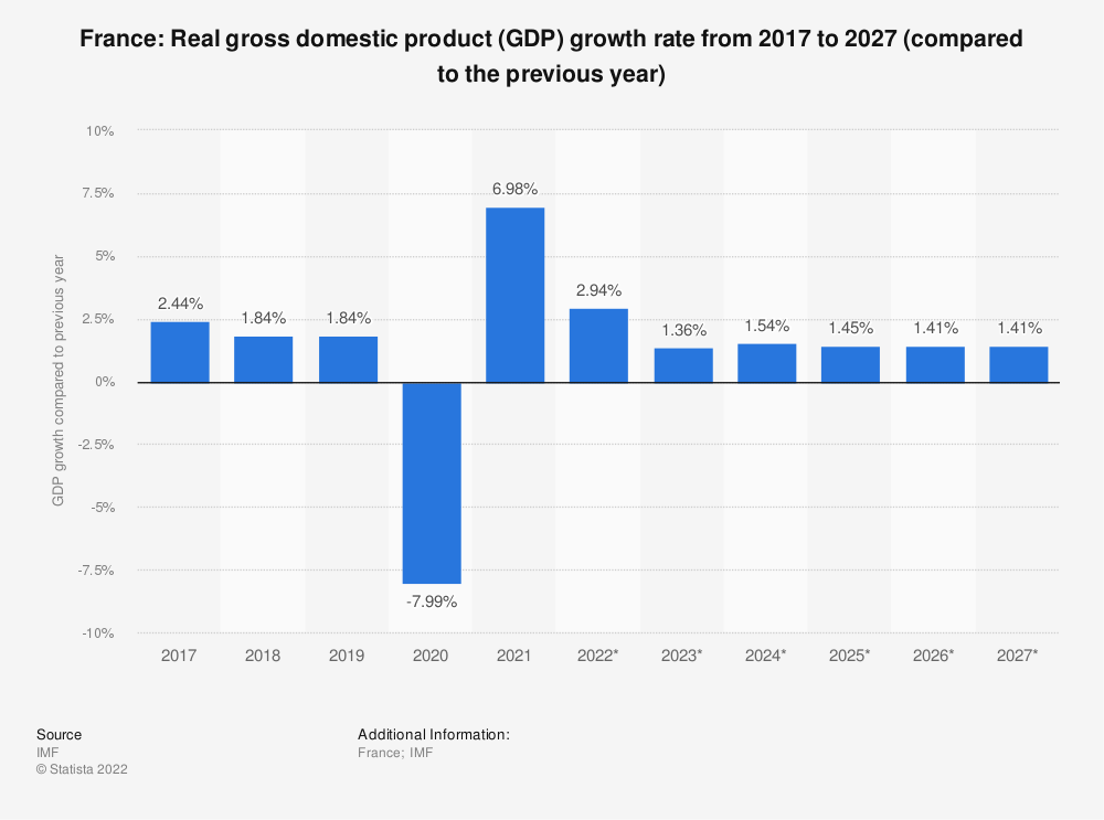 Statistic: France: Real gross domestic product (GDP) growth rate from 2014 to 2024 (compared to the previous year) | Statista