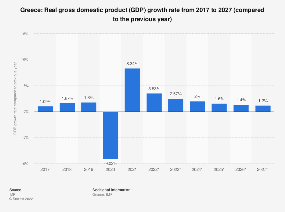 Statistic: Greece: Real gross domestic product (GDP) growth rate from 2014 to 2024 (compared to the previous year) | Statista
