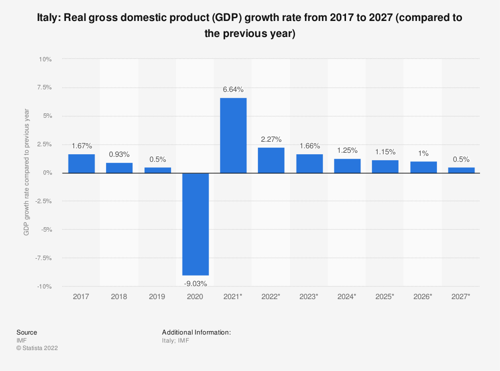 Statistic: Italy: Real gross domestic product (GDP) growth rate from 2014 to 2024 (compared to the previous year) | Statista