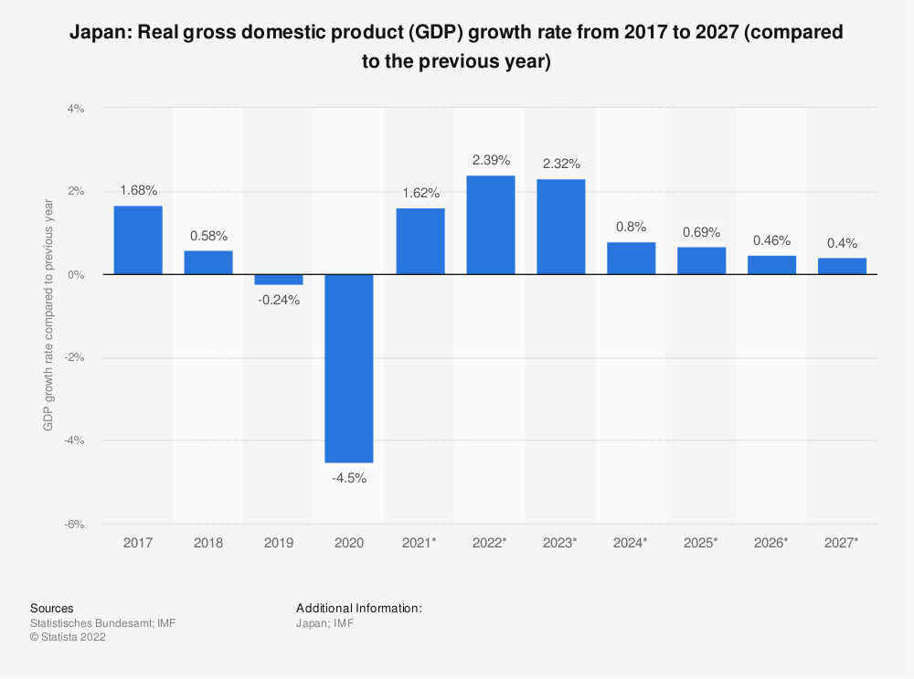 Statistic: Japan: Real gross domestic product (GDP) growth rate from 2012 to 2022 (compared to the previous year) | Statista