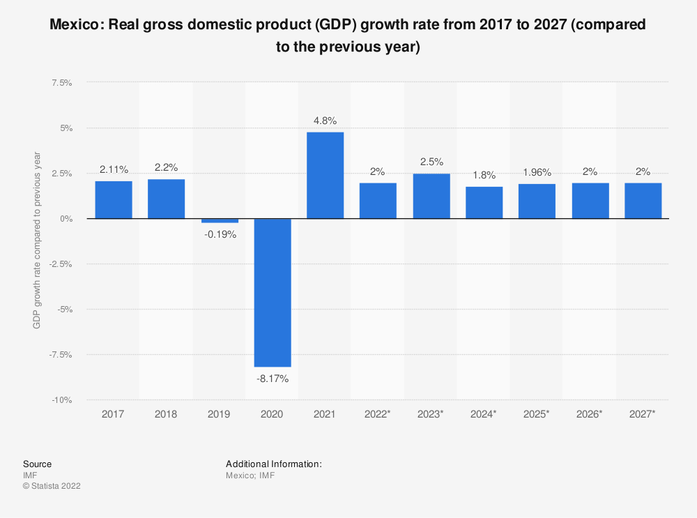 Statistic: Mexico: Real gross domestic product (GDP) growth rate from 2010 to 2020 (compared to the previous year) | Statista