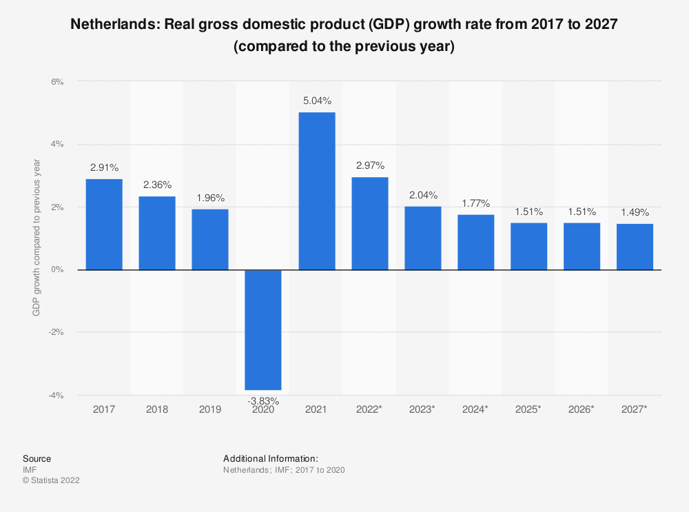 Statistic: Netherlands: Real gross domestic product (GDP) growth rate from 2014 to 2024 (compared to the previous year) | Statista