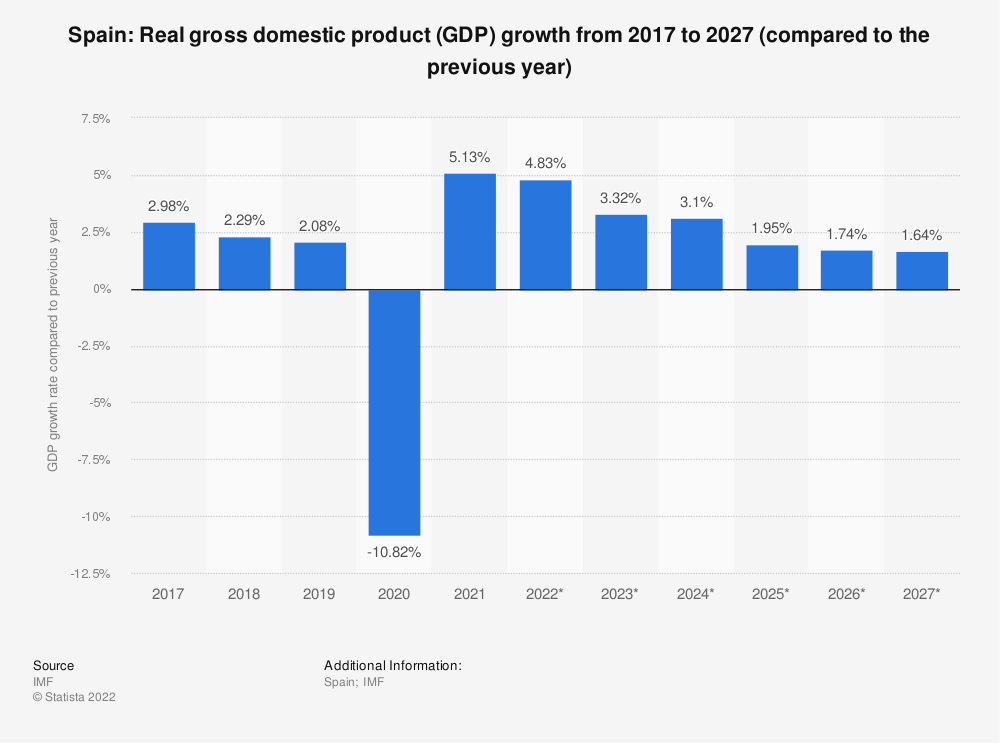 Statistic: Spain: Real gross domestic product (GDP) growth from 2012 to 2022 (compared to the previous year) | Statista