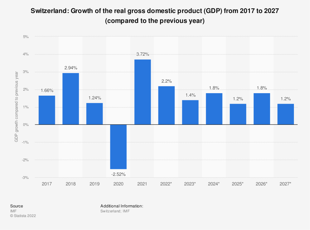 Statistic: Switzerland: Growth of the real gross domestic product (GDP) from 2015 to 2025 (compared to the previous year) | Statista